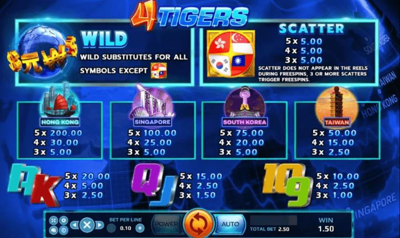 4 Tigers-02-slotxo